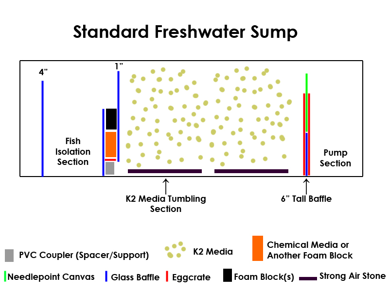 Build your own custom aquarium filter sump advanced for How long does fish oil stay in your system