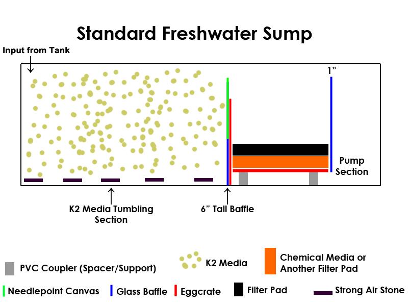 Best freshwater aquarium sump filter design
